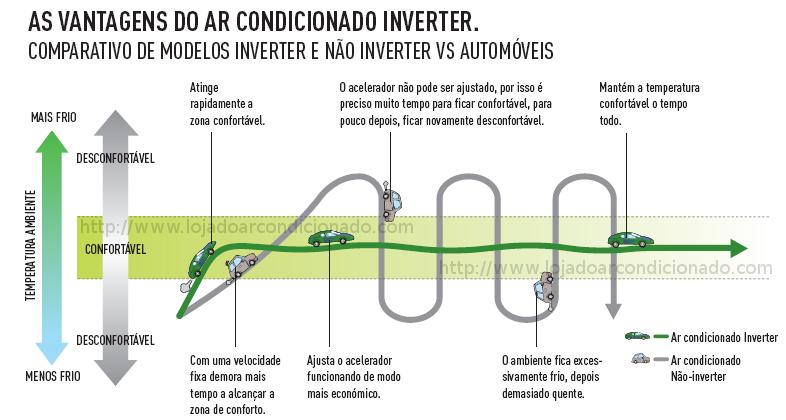Ar Condicionado inverter versus convencional